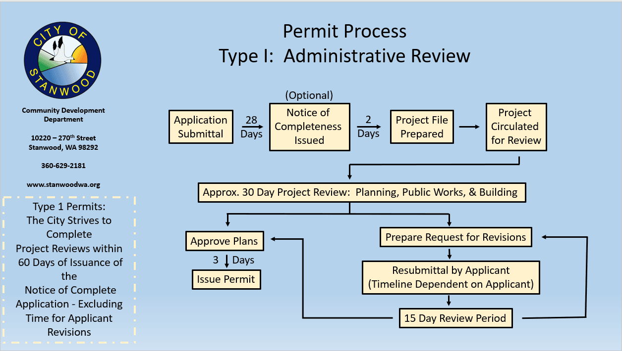 Type I Administrative Review