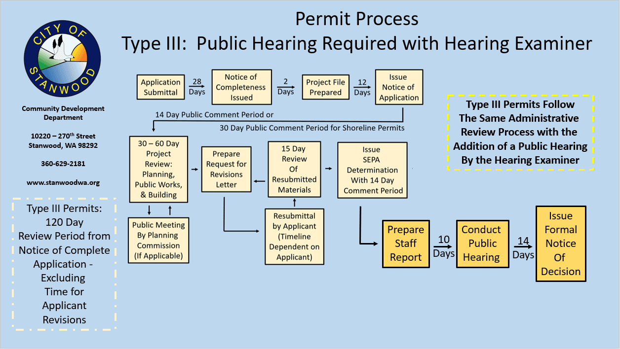 Type III Public Hearing Required with Hearing Examiner